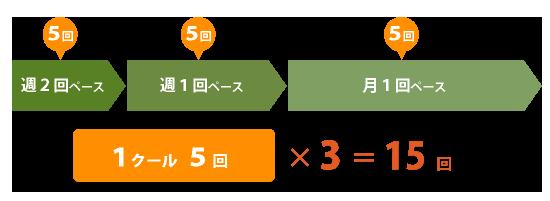 産後骨盤矯正の治療回数 1クール5回×3=15回